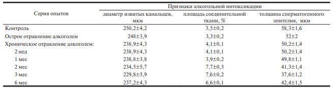 Таблица патологических изменений